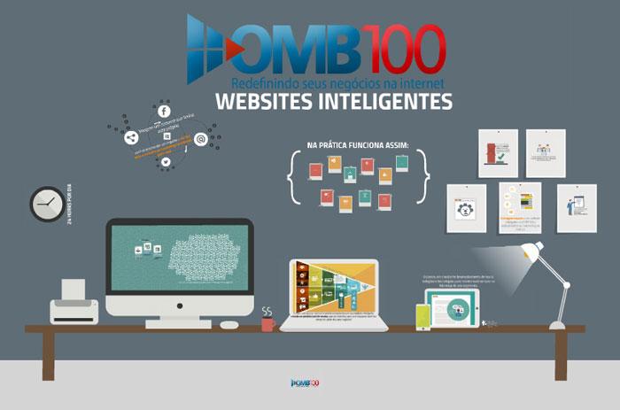 WebSite Inteligente para Empresa de Caraguatatuba.